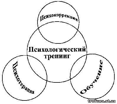 Практическая психология тренинги